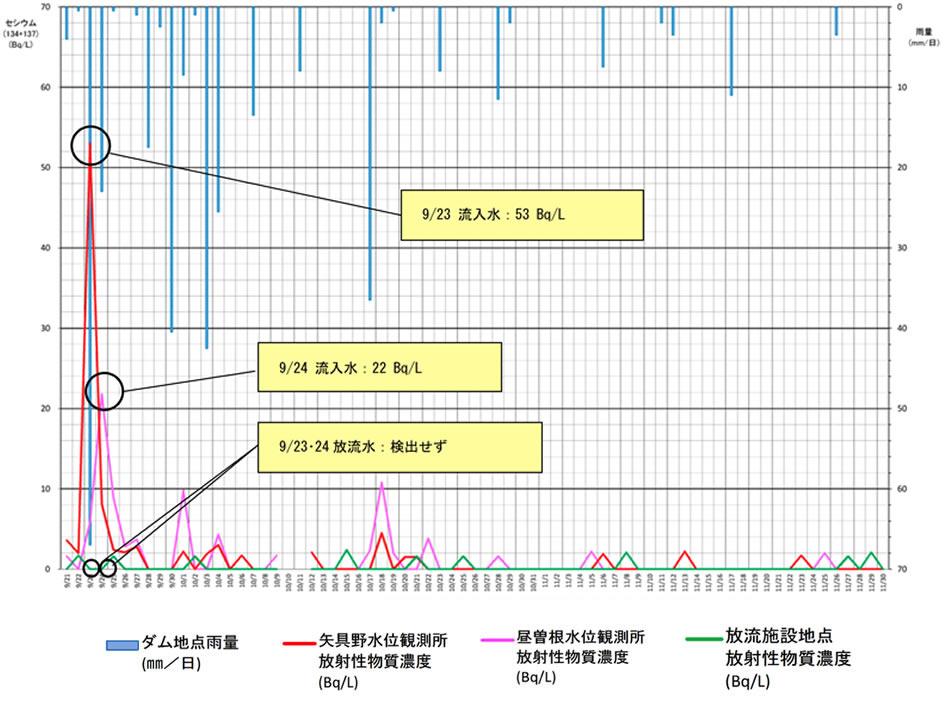 大柿ダム流入・流出地点における水質調査結果