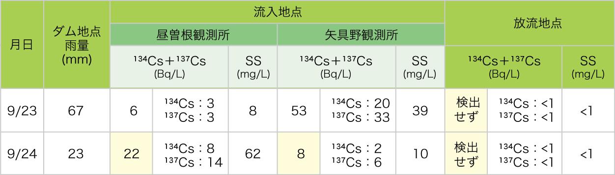大雨時の放射性物質濃度